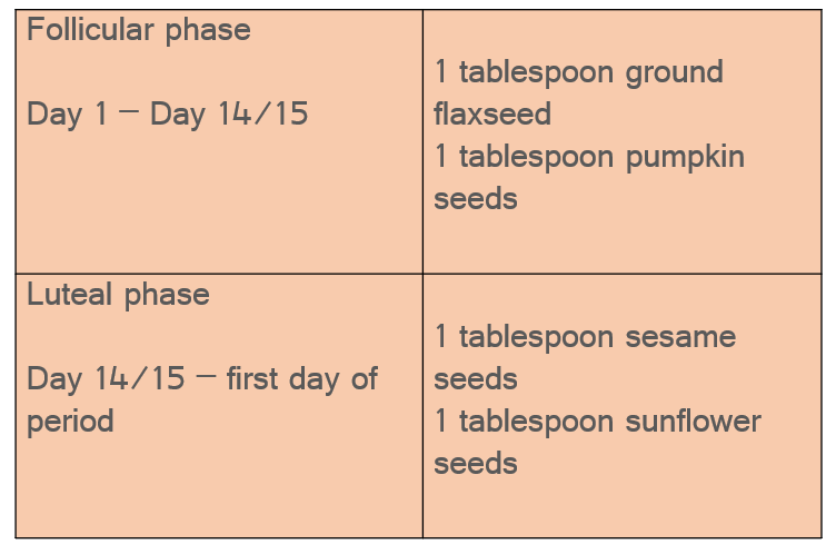 Chart for seed cycling